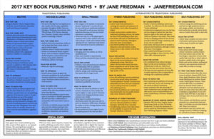 Publishing Chart: Traditional, Alternative or Self-Publish